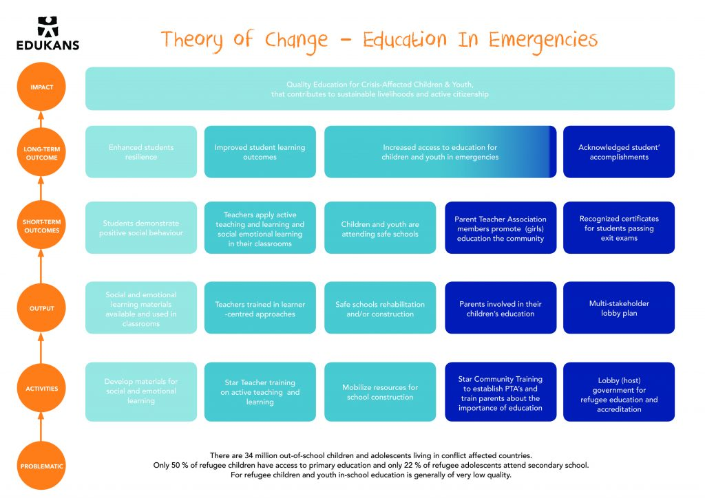 Theory of Change - Education in emergencies
