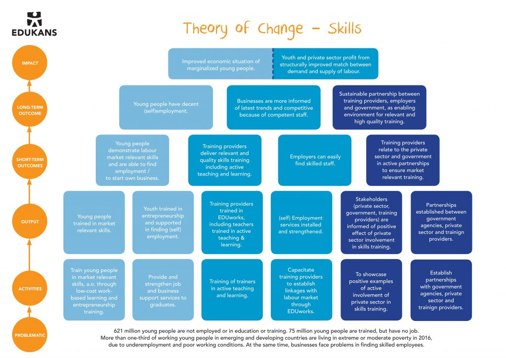 Theory of Change - Skills