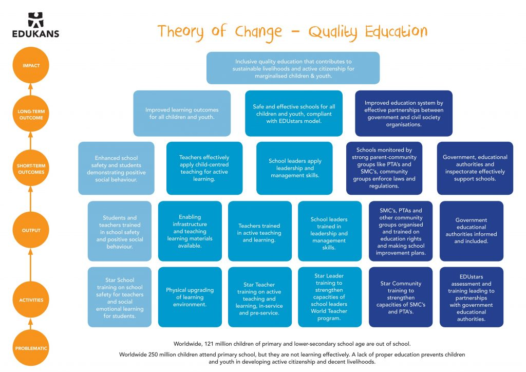 Theory of Change - Star quality education