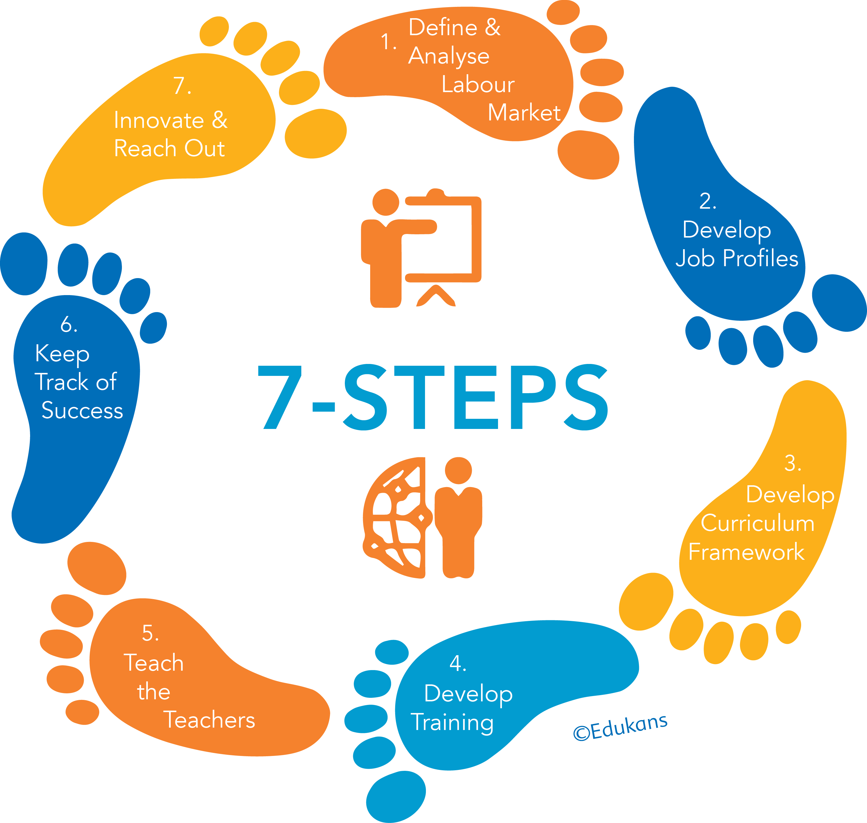 steps edukans need interested in how it works check out the video or click on any of the 7 steps below to out about the experiences of african and dutch